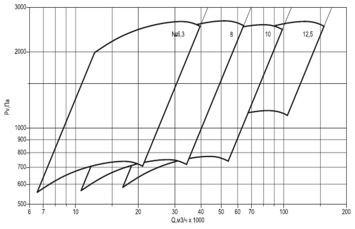 характеристики ВЦ 14 46 ВР 300 45