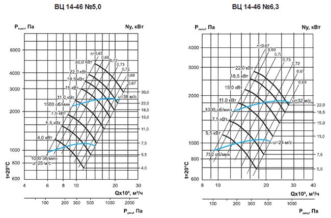 Вентилятор ВЦ-14-46 Характеристики аэродинамика