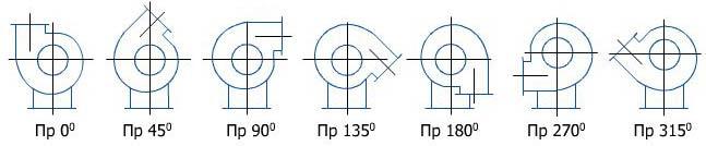 Правое положение радиального вентилятора взрывозащищенного исполнения