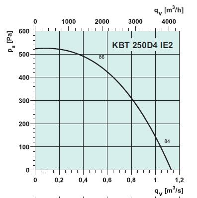 кухонный вентилятора kbt250d4ie2