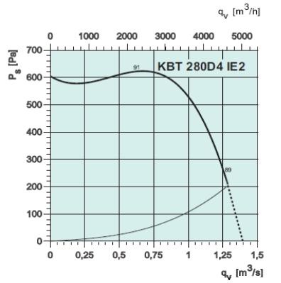 кухонный вентилятора kbt280d4ie2