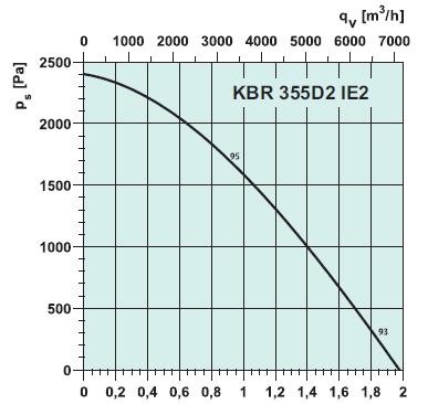 Вентиляторы kbr355d2 IE2 кухонный. Вентиляторы кухонные KBR 355 D2IE2