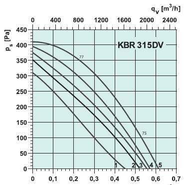 Вентилятора kbt315d2ie2 кухонный