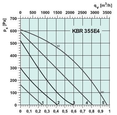 Вентилятор улитка 220. Вентилятор KBR. Вентилятор KBR 355 E4 цена