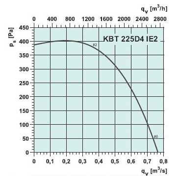 Параметры радиального вентилятора kbt225d4ie2. Вентилятор кухонный Systemair цена